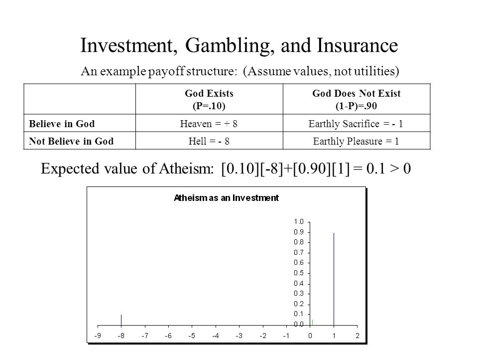 Investment, Gambling, and Insurance God Exists (P=.10) God Does Not Exist (1-P)=.90 Believe in GodHeaven = + 8Earthly Sacrifice = - 1 Not Believe in GodHell = - 8Earthly Pleasure = 1 An example payoff structure: (Assume values, not utilities) Expected value of Atheism: [0.10][-8]+[0.90][1] = 0.1 > 0