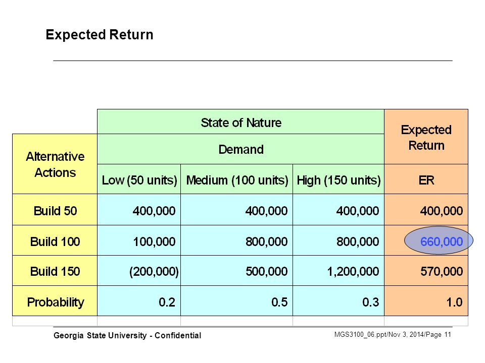 MGS3100_06.ppt/Nov 3, 2014/Page 11 Georgia State University - Confidential Expected Return