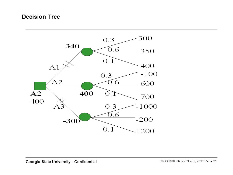 MGS3100_06.ppt/Nov 3, 2014/Page 21 Georgia State University - Confidential Decision Tree