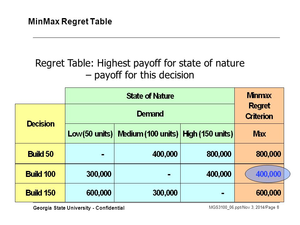 MGS3100_06.ppt/Nov 3, 2014/Page 8 Georgia State University - Confidential MinMax Regret Table Regret Table: Highest payoff for state of nature – payoff for this decision