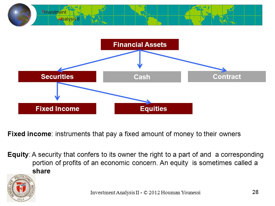 I nvestment A nalysis II 28 Investment Analysis II - © 2012 Houman Younessi Financial Assets Securities Cash Contract Fixed IncomeEquities Fixed income: instruments that pay a fixed amount of money to their owners Equity: A security that confers to its owner the right to a part of and a corresponding portion of profits of an economic concern.