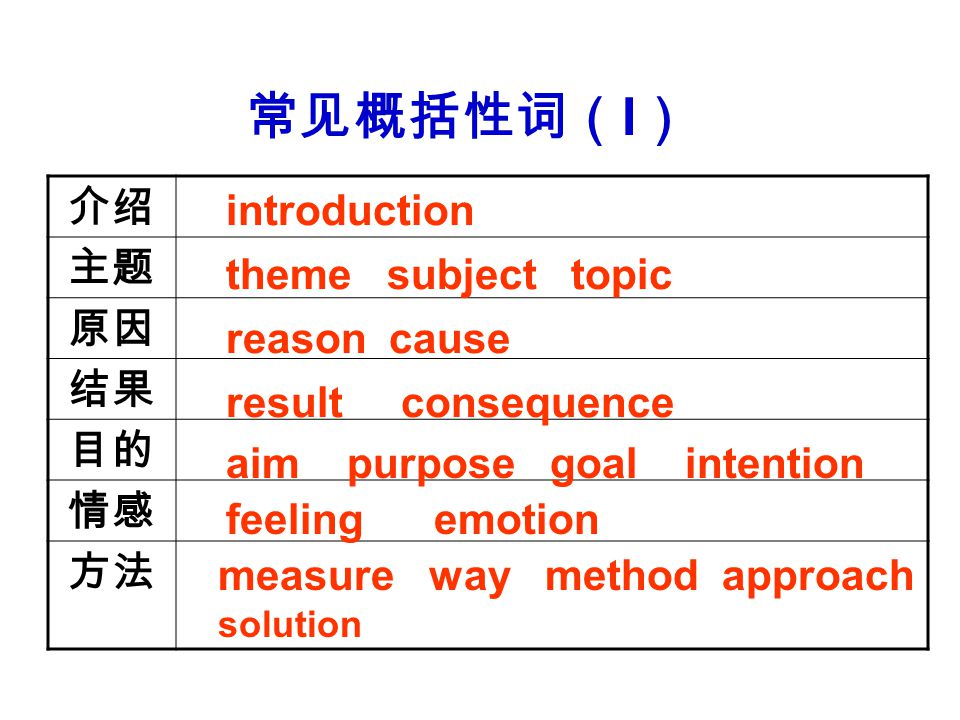 介绍 主题 原因 结果 目的 情感 方法 introduction theme subject topic reason cause result consequence aim purpose goal intention feeling emotion measure way method approach solution 常见概括性词( I )