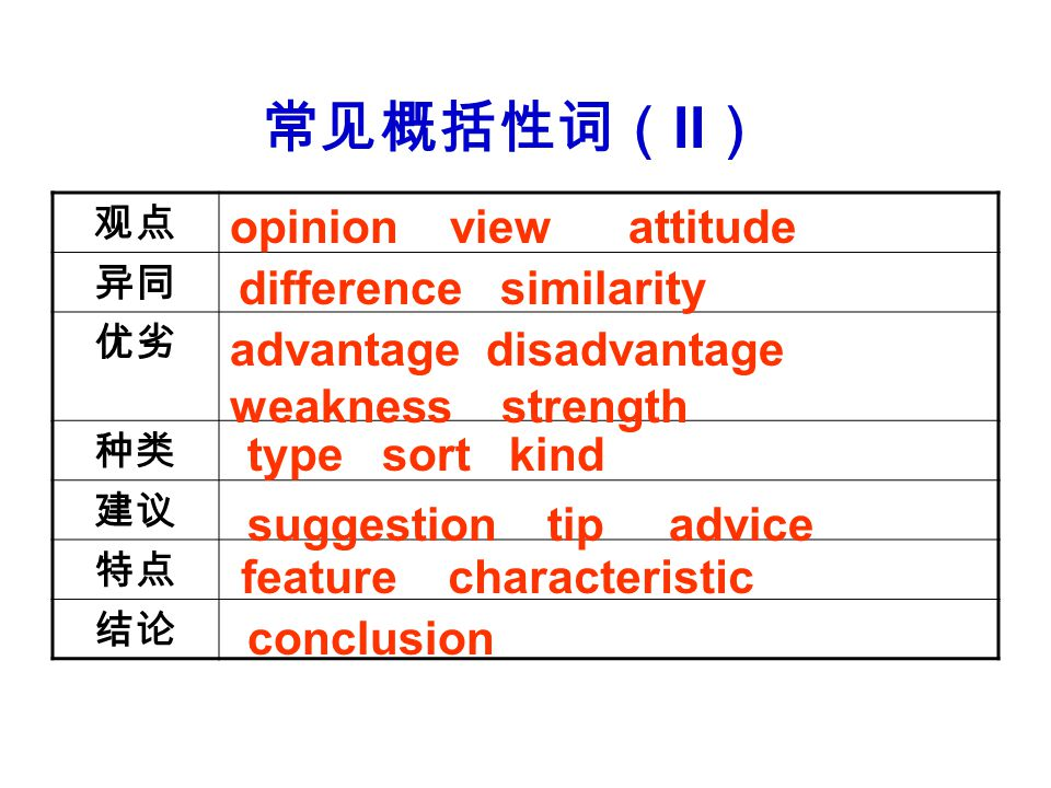 常见概括性词( II ) 观点 异同 优劣 种类 建议 特点 结论 opinion view attitude difference similarity advantage disadvantage weakness strength type sort kind suggestion tip advice feature characteristic conclusion