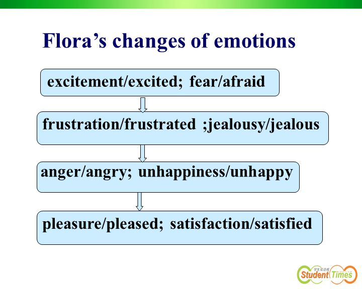 Flora's changes of emotions excitement/excited; fear/afraid frustration/frustrated ;jealousy/jealous anger/angry; unhappiness/unhappy pleasure/pleased; satisfaction/satisfied