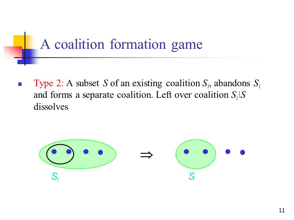 11 A coalition formation game Type 2: A subset S of an existing coalition S i, abandons S i and forms a separate coalition.