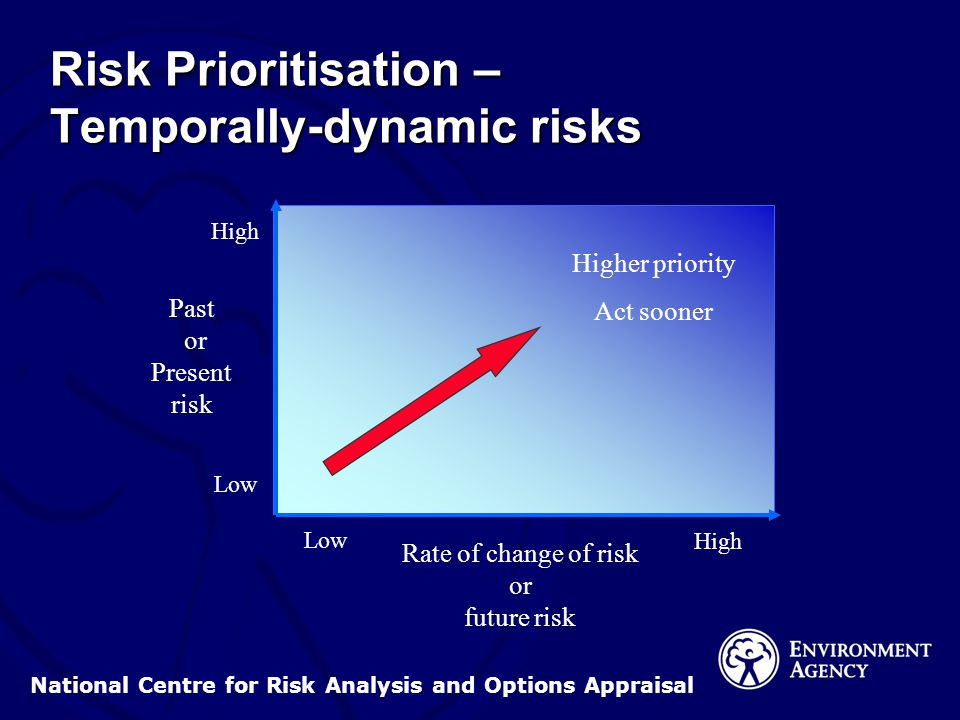 National Centre for Risk Analysis and Options Appraisal Risk Prioritisation – Temporally-dynamic risks Past or Present risk Rate of change of risk or future risk Higher priority Act sooner High Low High Low