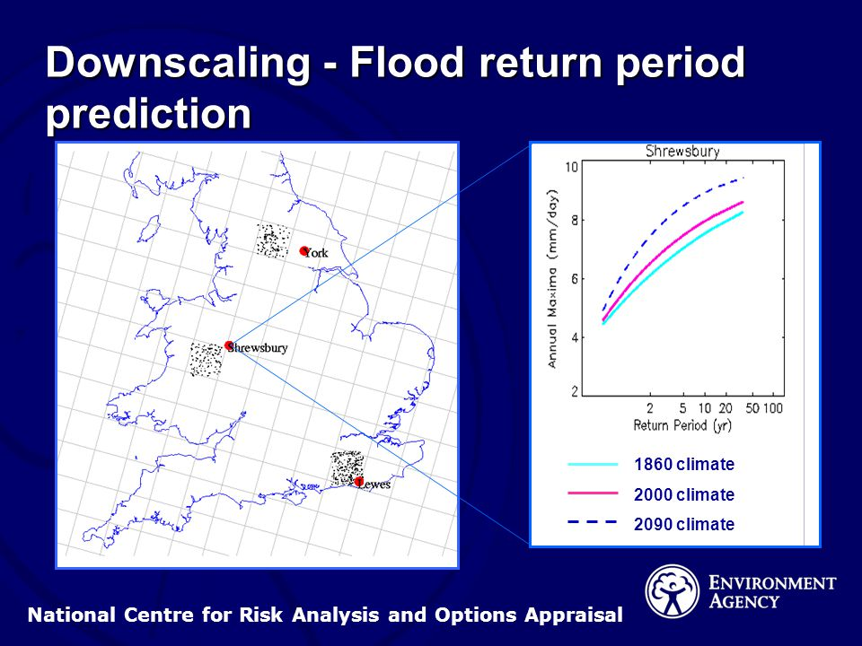 National Centre for Risk Analysis and Options Appraisal Downscaling - Flood return period prediction 1860 climate 2000 climate 2090 climate