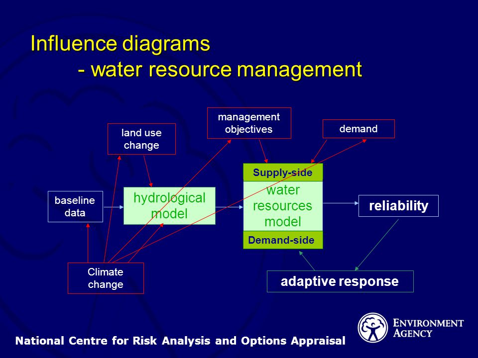 National Centre for Risk Analysis and Options Appraisal hydrological model water resources model reliability Demand-side Supply-side demand land use change Climate change baseline data management objectives adaptive response Influence diagrams - water resource management