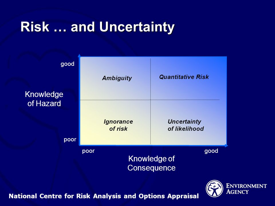 National Centre for Risk Analysis and Options Appraisal Risk … and Uncertainty Knowledge of Hazard good poor Knowledge of Consequence goodpoor Quantitative Risk Uncertainty of likelihood Ambiguity Ignorance of risk