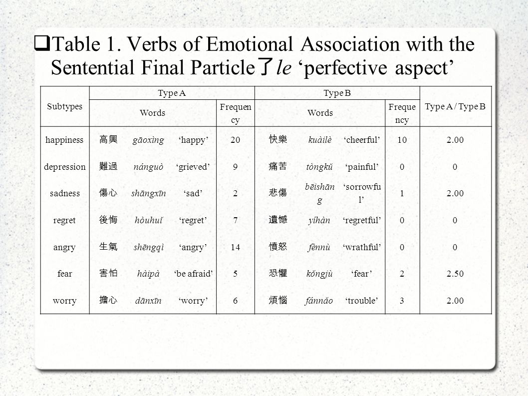  Table 1. Verbs of Emotional Association with the Sentential Final Particle 了 le 'perfective aspect' Subtypes Type AType B Type A / Type B Words Freq