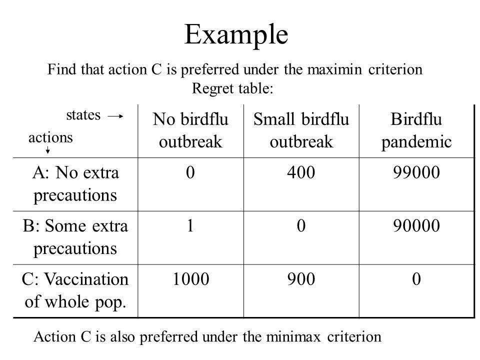 Example No birdflu outbreak Small birdflu outbreak Birdflu pandemic A: No extra precautions 040099000 B: Some extra precautions 1090000 C: Vaccination of whole pop.