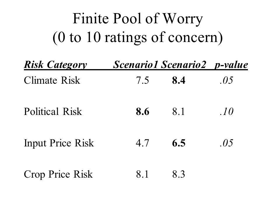 Finite Pool of Worry (0 to 10 ratings of concern) Risk Category Scenario1 Scenario2 p-value Climate Risk7.5 8.4.05 Political Risk8.6 8.1.10 Input Price Risk4.7 6.5.05 Crop Price Risk8.1 8.3