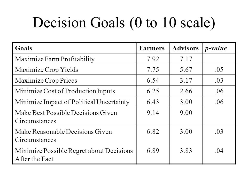 GoalsFarmersAdvisorsp-value Maximize Farm Profitability7.927.17 Maximize Crop Yields7.755.67.05 Maximize Crop Prices6.543.17.03 Minimize Cost of Production Inputs6.252.66.06 Minimize Impact of Political Uncertainty6.433.00.06 Make Best Possible Decisions Given Circumstances 9.149.00 Make Reasonable Decisions Given Circumstances 6.823.00.03 Minimize Possible Regret about Decisions After the Fact 6.893.83.04 Decision Goals (0 to 10 scale)