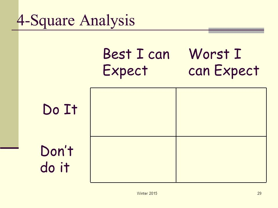 4-Square Analysis Winter 201529 Do It Best I can Expect Worst I can Expect Don't do it