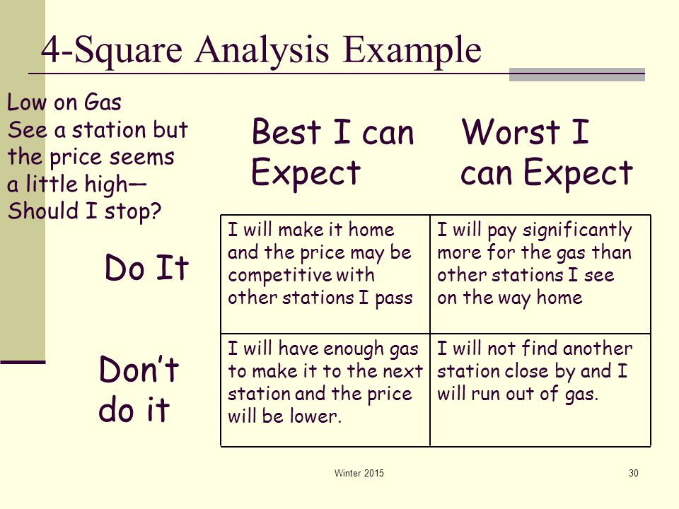4-Square Analysis Example Winter 201530 Do It Best I can Expect Worst I can Expect Don't do it Low on Gas See a station but the price seems a little h
