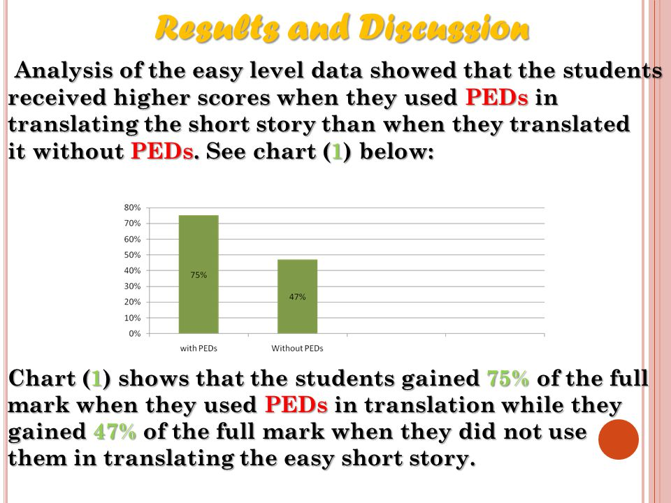Results and Discussion Results and Discussion Analysis of the easy level data showed that the students received higher scores when they used PEDs in translating the short story than when they translated it without PEDs.