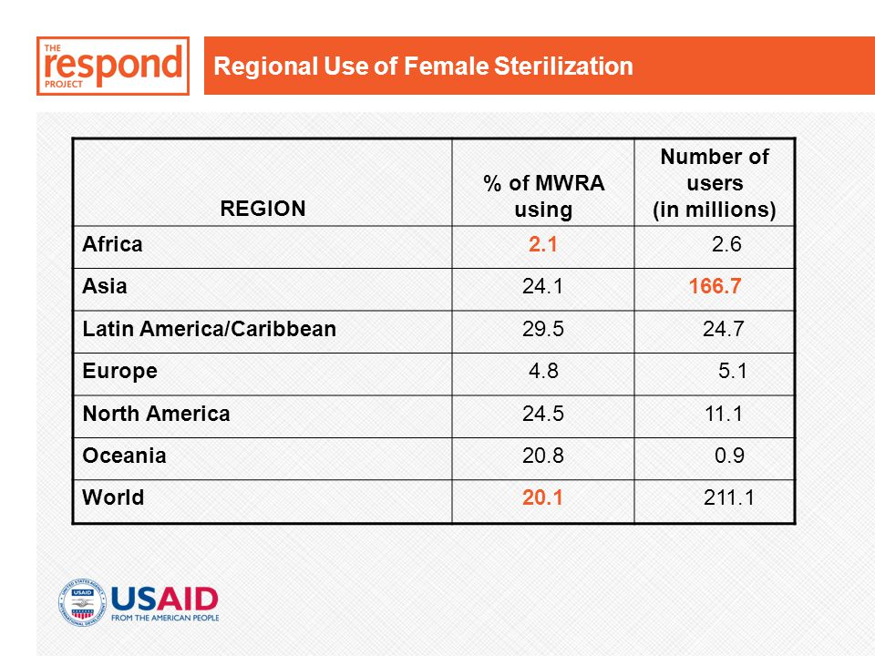 Regional Use of Female Sterilization REGION % of MWRA using Number of users (in millions) Africa2.1 2.6 Asia24.1166.7 Latin America/Caribbean29.5 24.7 Europe4.8 5.1 North America24.5 11.1 Oceania20.8 0.9 World20.1 211.1