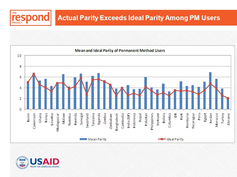 Actual Parity Exceeds Ideal Parity Among PM Users