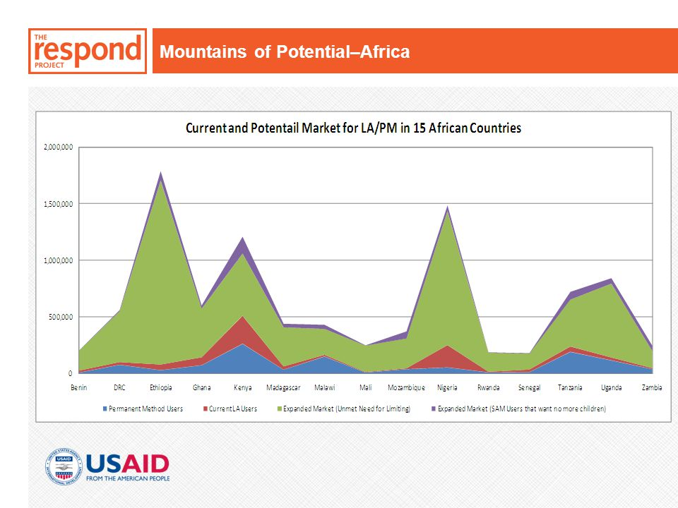 Mountains of Potential–Africa