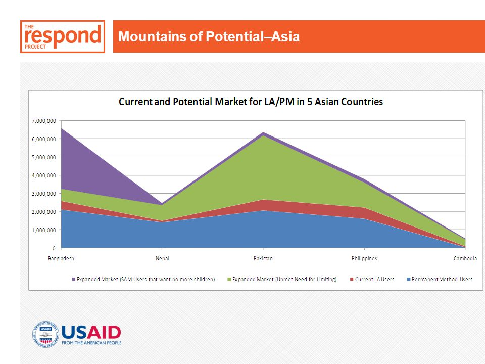 Mountains of Potential–Asia