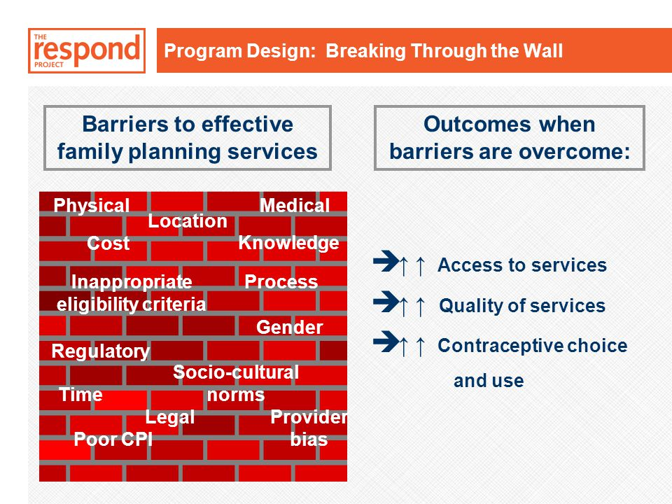 è ↑ ↑ Access to services è ↑ ↑ Quality of services è ↑ ↑ Contraceptive choice and use Legal Time Socio-cultural norms Medical Cost Regulatory Gender Process Physical Inappropriate eligibility criteria Poor CPI Provider bias Knowledge Outcomes when barriers are overcome: Location Barriers to effective family planning services Program Design: Breaking Through the Wall