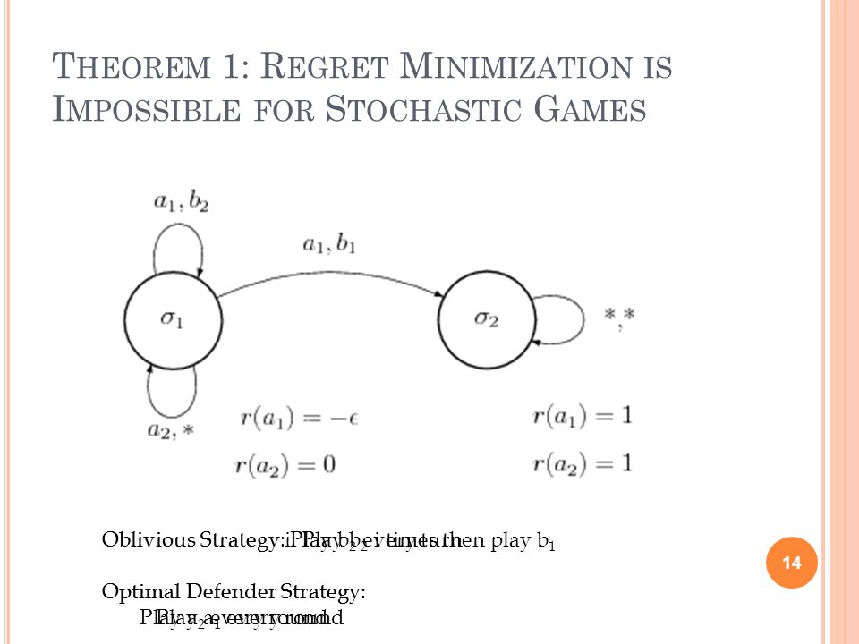 T HEOREM 1: R EGRET M INIMIZATION IS I MPOSSIBLE FOR S TOCHASTIC G AMES 14 Oblivious Strategy i: Play b 2 i times then play b 1 Optimal Defender Strategy: Play a 1 every round Oblivious Strategy: Play b 2 every turn Optimal Defender Strategy: Play a 2 every round