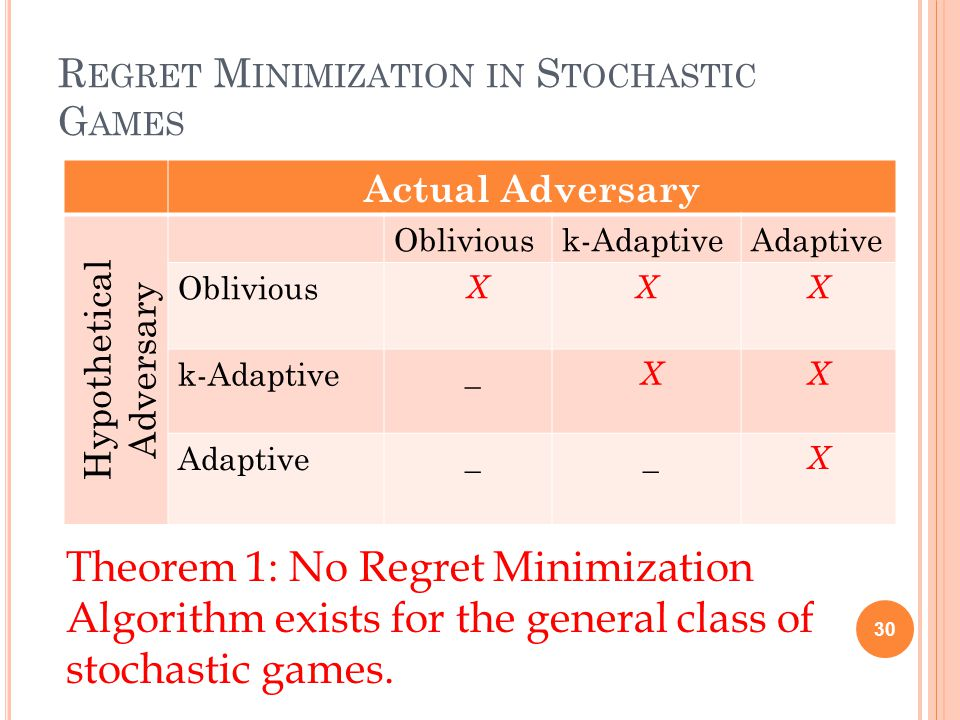 R EGRET M INIMIZATION IN S TOCHASTIC G AMES 30 Theorem 1: No Regret Minimization Algorithm exists for the general class of stochastic games.