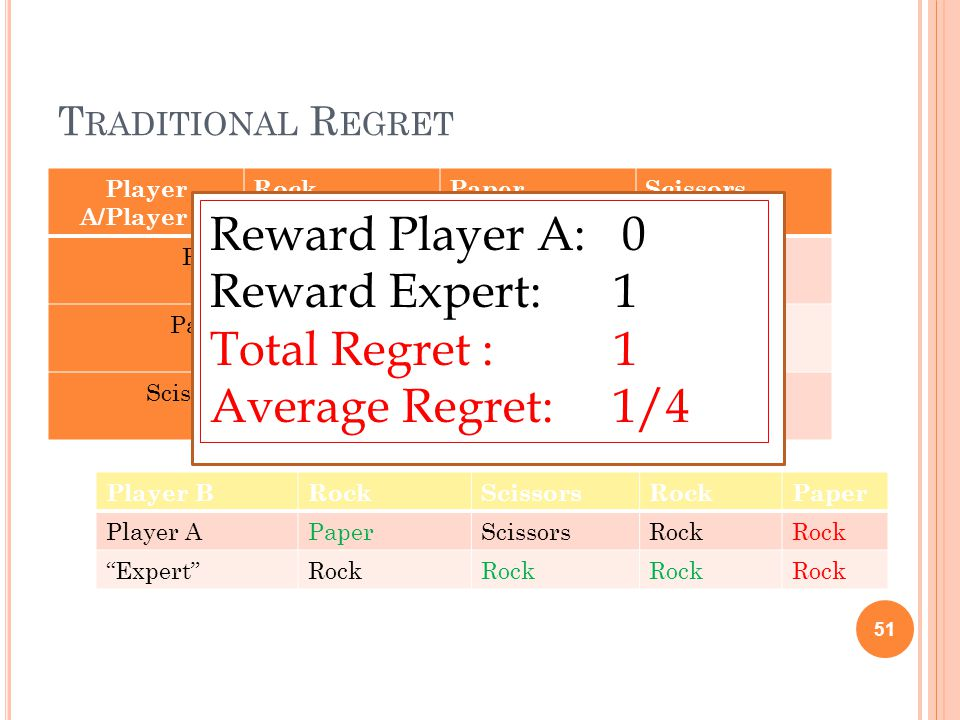 T RADITIONAL R EGRET Player A/Player B RockPaperScissors Rock 01 Paper 10 Scissors 10 51 Player BRockScissorsRockPaper Player APaperScissorsRock Expert Rock Reward Player A: 0 Reward Expert: 1 Total Regret : 1 Average Regret: 1/4