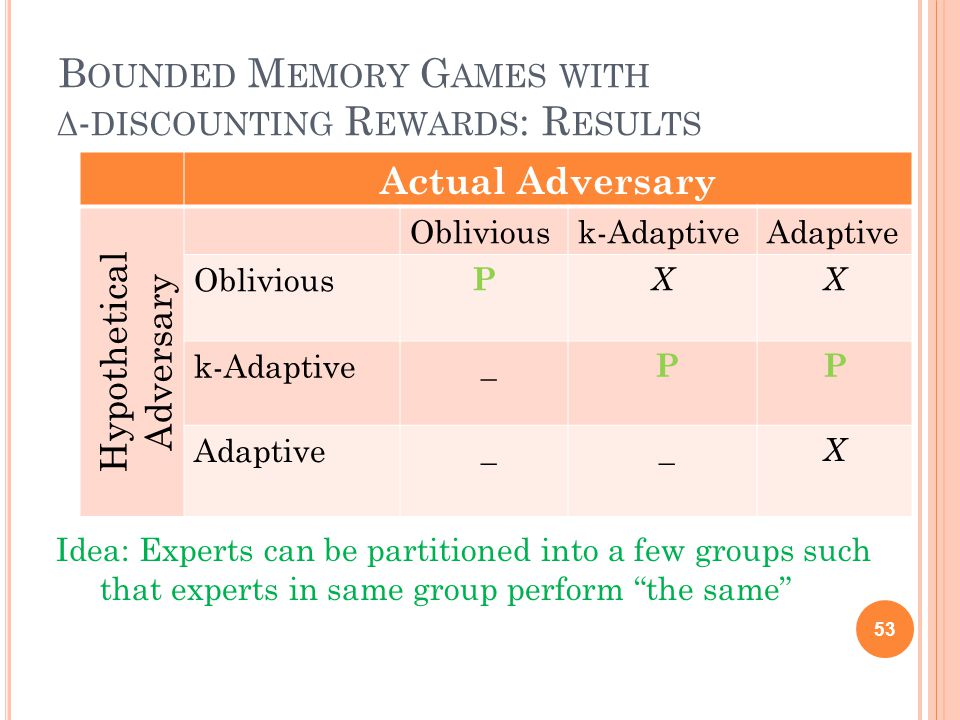 B OUNDED M EMORY G AMES WITH Δ - DISCOUNTING R EWARDS : R ESULTS Idea: Experts can be partitioned into a few groups such that experts in same group perform the same 53 Actual Adversary Hypothetical Adversary Obliviousk-AdaptiveAdaptive Oblivious P XX k-Adaptive _ P P Adaptive _ _X