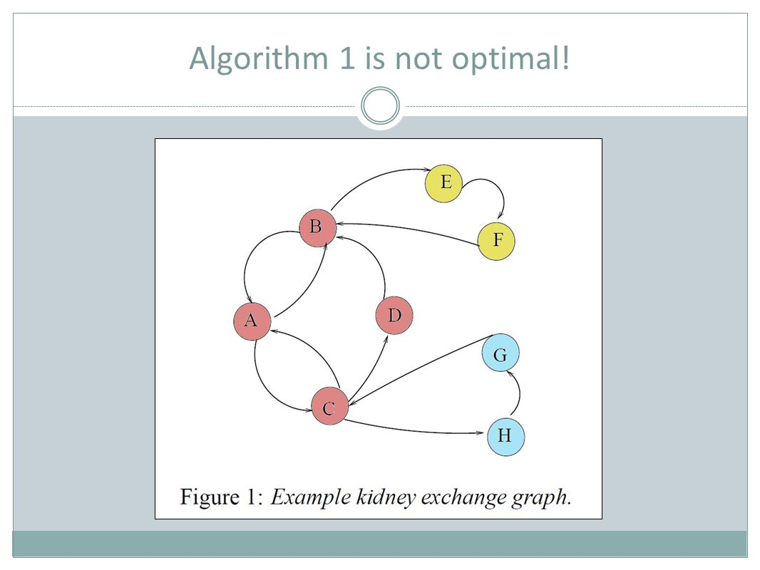 Algorithm 1 is not optimal!