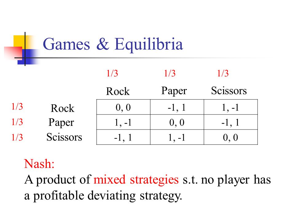 Games & Equilibria 0, 0-1, 11, -1 0, 0-1, 1 1, -10, 0 Rock Paper Scissors Nash: A product of mixed strategies s.t.