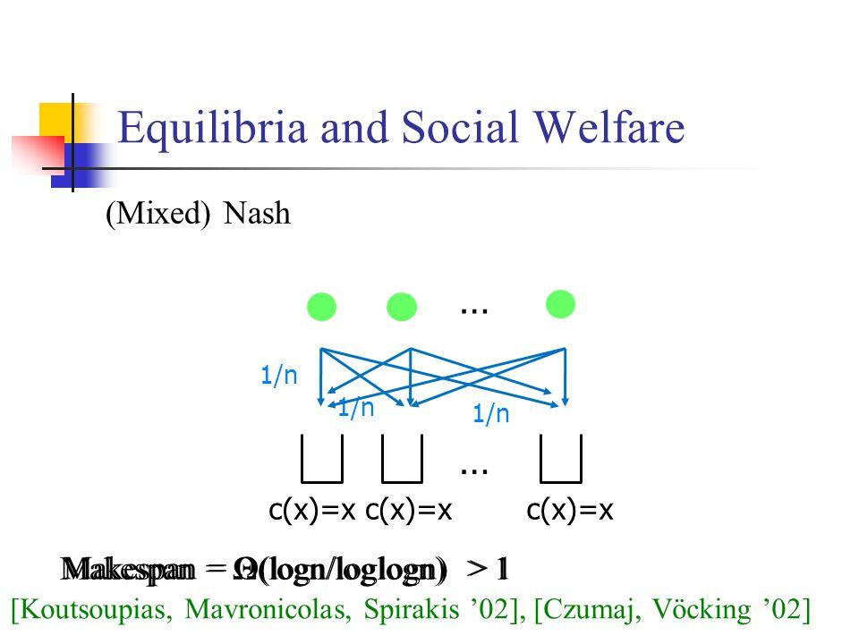Equilibria and Social Welfare (Mixed) Nash Makespan = Ω(logn/loglogn) > 1 c(x)=x 1/n [Koutsoupias, Mavronicolas, Spirakis '02], [Czumaj, Vöcking '02] Makespan = Θ(logn/loglogn) > 1 … …