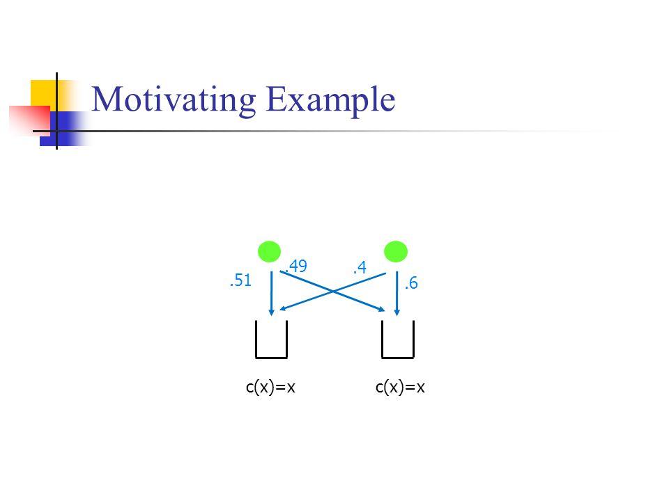 Motivating Example.51 c(x)=x.6.4.49