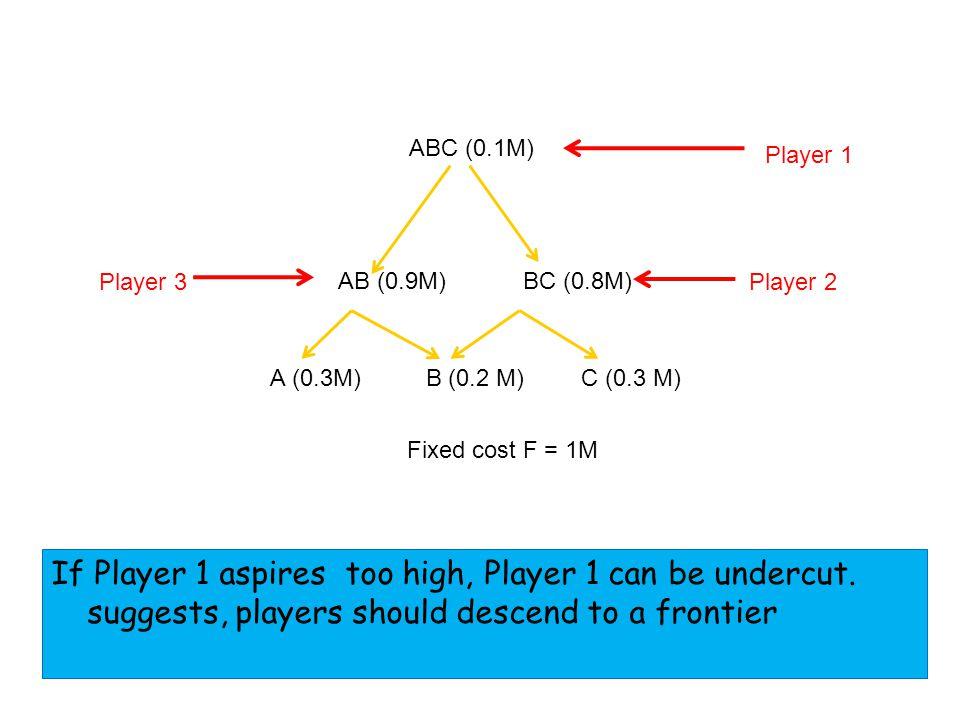 AB (0.9M) ABC (0.1M) Fixed cost F = 1M BC (0.8M) A (0.3M) C (0.3 M) B (0.2 M) Player 1 Player 2 Player 3 If Player 1 aspires too high, Player 1 can be undercut.