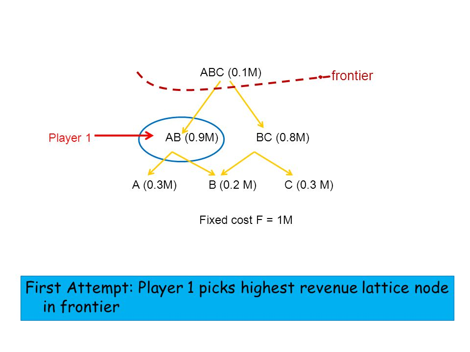 AB (0.9M) ABC (0.1M) Fixed cost F = 1M BC (0.8M) A (0.3M) C (0.3 M) B (0.2 M) Player 1 First Attempt: Player 1 picks highest revenue lattice node in frontier frontier