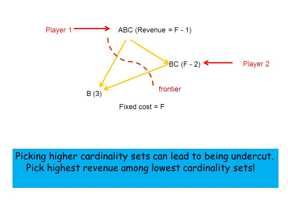 B (3) ABC (Revenue = F - 1) Fixed cost = F BC (F - 2) frontier Player 1 Player 2 Picking higher cardinality sets can lead to being undercut.