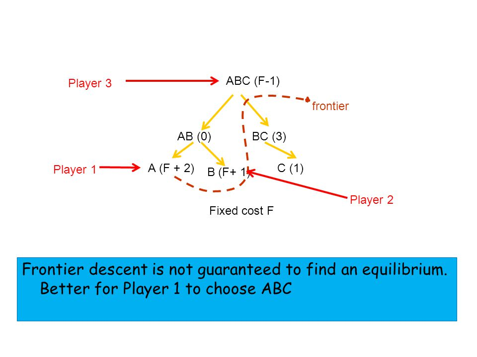 AB (0) ABC (F-1) Fixed cost F BC (3) A (F + 2) C (1) frontier B (F+ 1) Player 1 Player 2 Player 3 Frontier descent is not guaranteed to find an equilibrium.