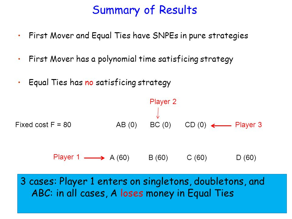 Summary of Results First Mover and Equal Ties have SNPEs in pure strategies First Mover has a polynomial time satisficing strategy Equal Ties has no satisficing strategy Fixed cost F = 80 A (60) C (60) B (60) D (60) AB (0) BC (0) CD (0)Player 3 Player 2 Player 1 3 cases: Player 1 enters on singletons, doubletons, and ABC: in all cases, A loses money in Equal Ties