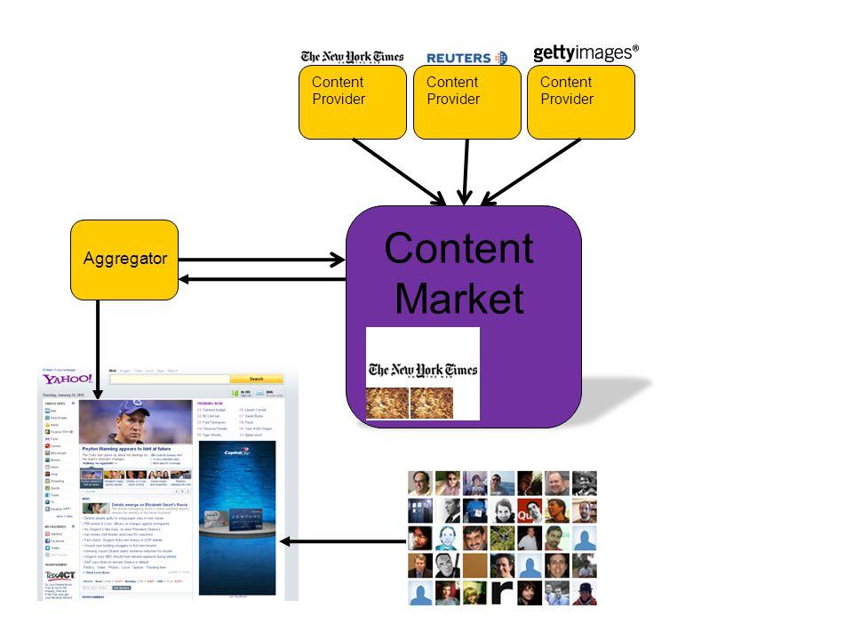 Content Provider Content Market Aggregator