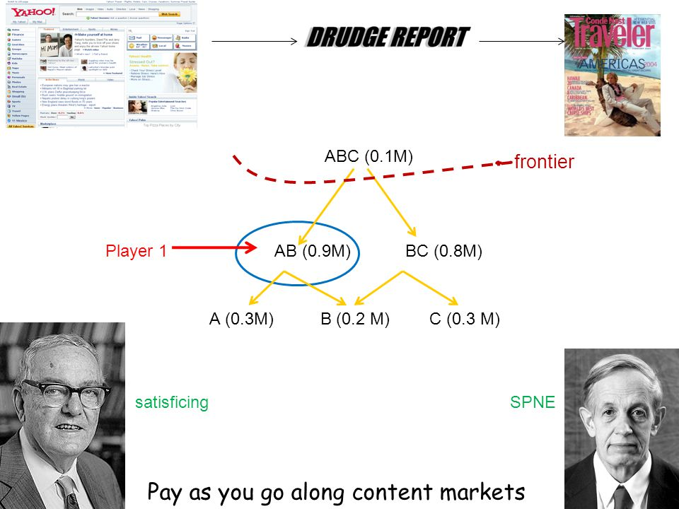 AB (0.9M) ABC (0.1M) BC (0.8M) A (0.3M) C (0.3 M) B (0.2 M) Player 1 frontier SPNEsatisficing Pay as you go along content markets