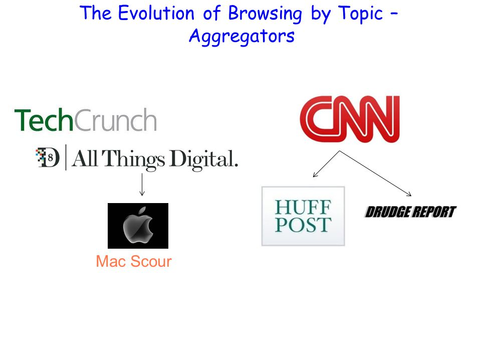 The Evolution of Browsing by Topic – Aggregators Mac Scour
