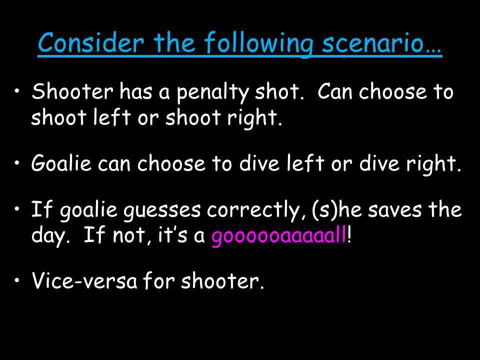 Consider the following scenario… Shooter has a penalty shot.