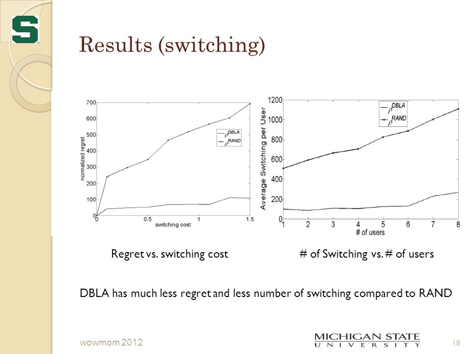 Results (switching) 18 wowmom 2012 Regret vs. switching cost# of Switching vs. # of users DBLA has much less regret and less number of switching compa
