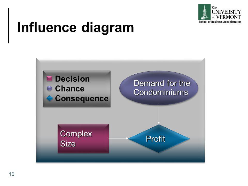 Influence diagram ComplexSizeComplexSize ProfitProfit Demand for the Condominiums Condominiums Decision Chance Consequence 10