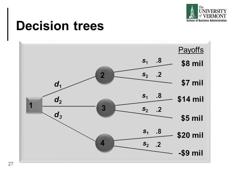 Decision trees 1 1.8.2.8.2.8.2 d1d1 d2d2 d3d3 s1s1 s1s1 s1s1 s2s2 s2s2 s2s2 Payoffs $8 mil $7 mil $14 mil $5 mil $20 mil -$9 mil 2 2 3 3 4 4 27