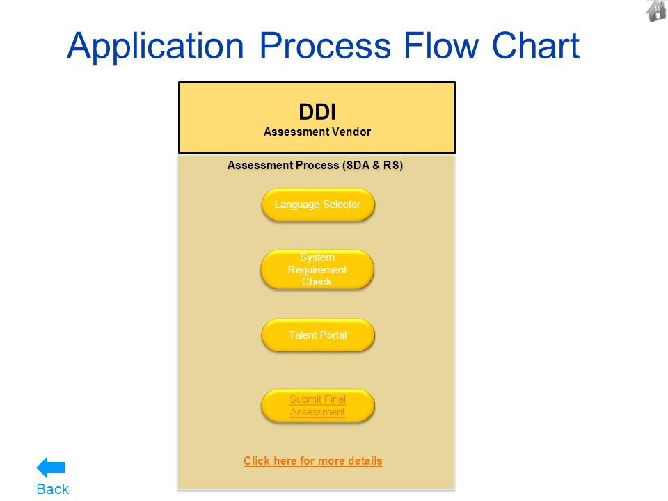 Application Process Flow Chart 8 DDI Assessment Vendor Assessment Process (SDA & RS) Language Selector System Requirement Check Talent Portal Submit F