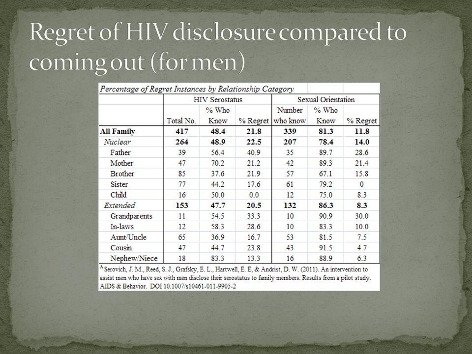 A. HIV status B. Sexual orientation