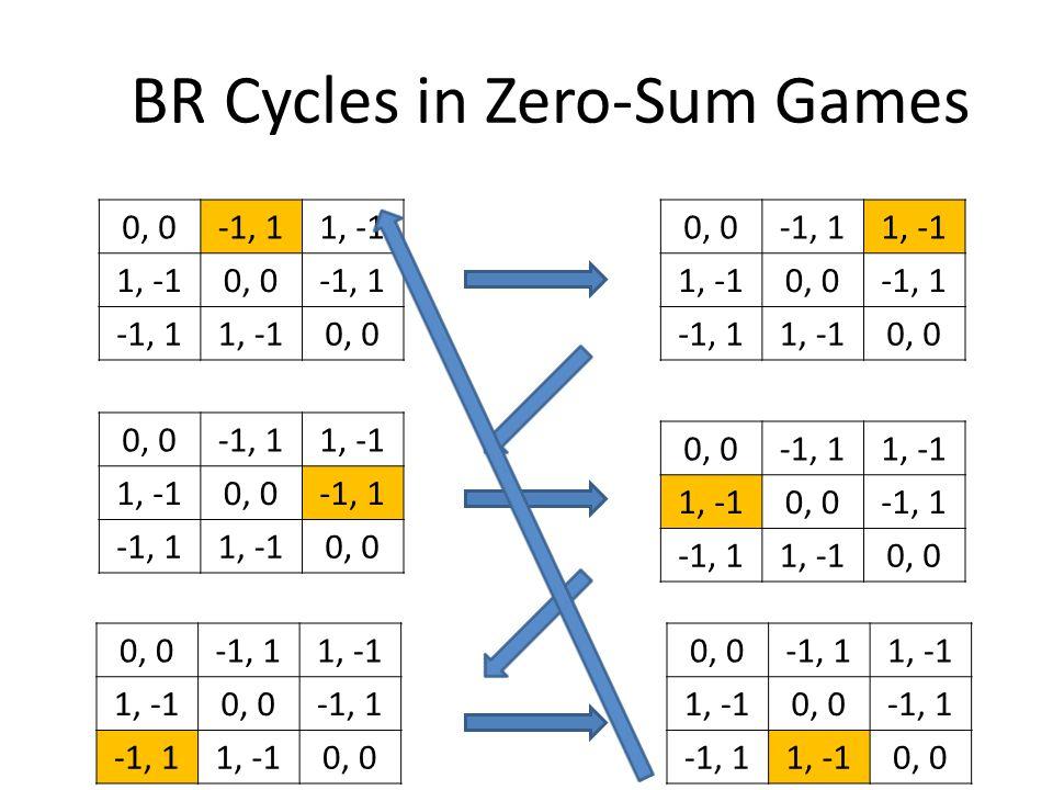 BR Cycles in Zero-Sum Games 0, 0-1, 11, -1 0, 0-1, 1 1, -10, 0 -1, 11, -1 0, 0-1, 1 1, -10, 0 -1, 11, -1 0, 0-1, 1 1, -10, 0 -1, 11, -1 0, 0-1, 1 1, -10, 0 -1, 11, -1 0, 0-1, 1 1, -10, 0 -1, 11, -1 0, 0-1, 1 1, -10, 0
