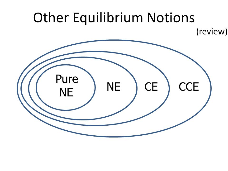 Other Equilibrium Notions Pure NE CE CCE (review)