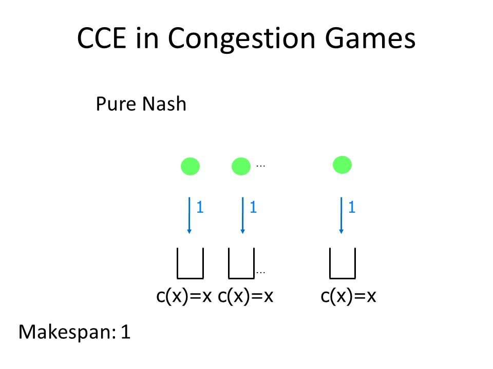 CCE in Congestion Games Pure Nash Makespan: 1 c(x)=x … … 111